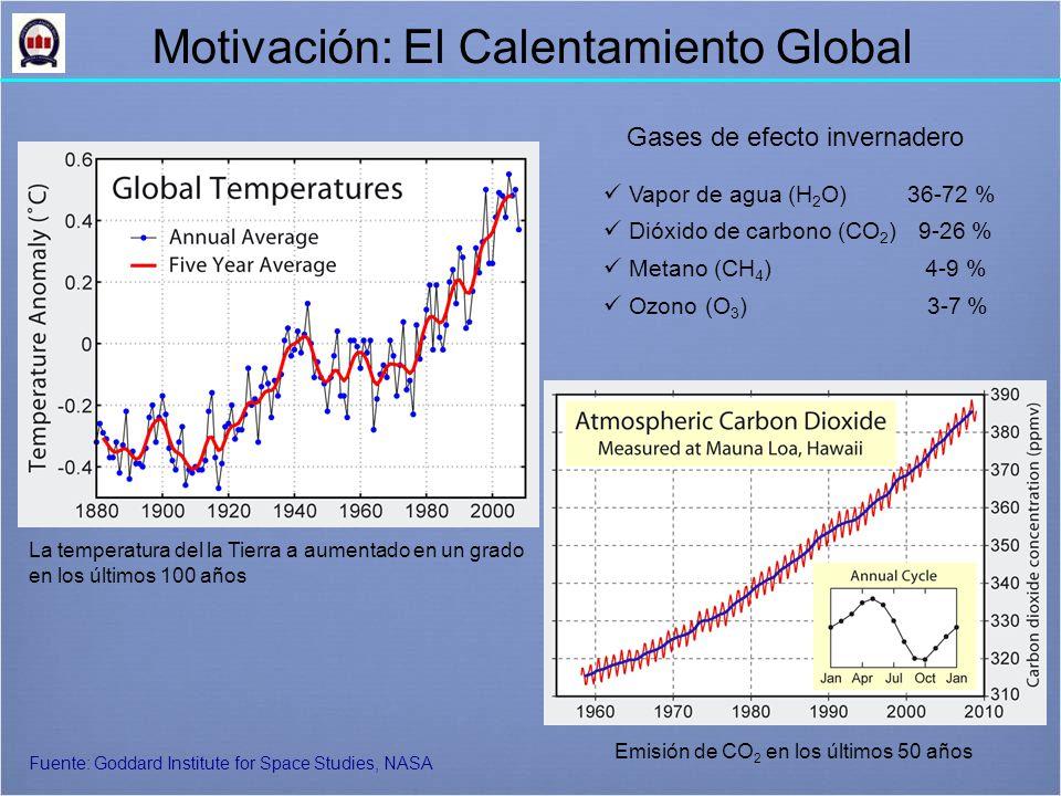 Motivación: El Calentamiento Global Vapor de agua (H 2 O) 36-72 % Dióxido de carbono (CO 2 ) 9-26 % Metano (CH 4 ) 4-9 % Ozono (O 3 ) 3-7 % Gases de efecto invernadero Emisión de CO 2 en los últimos 50 años Fuente: Goddard Institute for Space Studies, NASA La temperatura del la Tierra a aumentado en un grado en los últimos 100 años