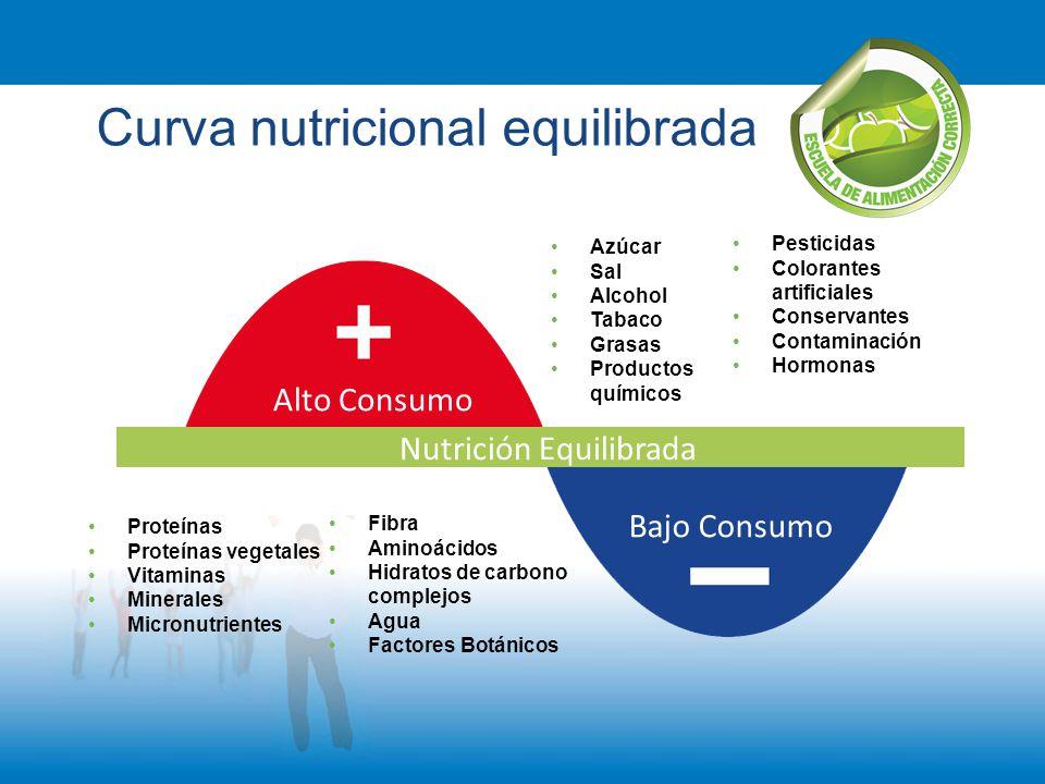 Curva nutricional equilibrada Proteínas Proteínas vegetales Vitaminas Minerales Micronutrientes Fibra Aminoácidos Hidratos de carbono complejos Agua F