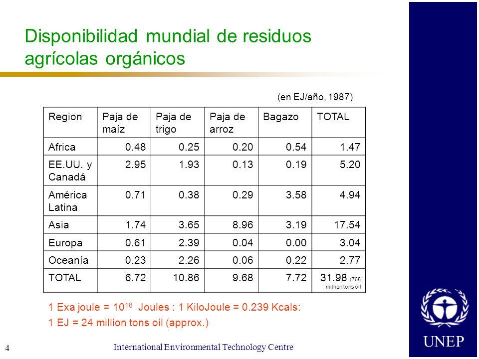 UNEP International Environmental Technology Centre 4 Disponibilidad mundial de residuos agrícolas orgánicos 1 Exa joule = 10 18 Joules : 1 KiloJoule = 0.239 Kcals: 1 EJ = 24 million tons oil (approx.) RegionPaja de maíz Paja de trigo Paja de arroz BagazoTOTAL Africa0.480.250.200.541.47 EE.UU.