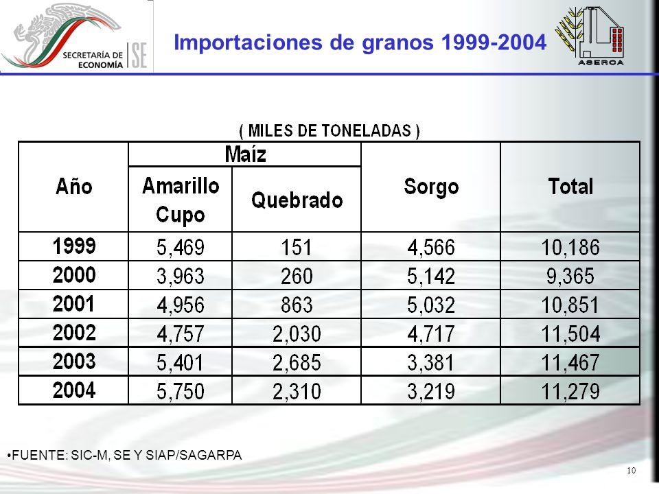 10 Importaciones de granos 1999-2004 FUENTE: SIC-M, SE Y SIAP/SAGARPA