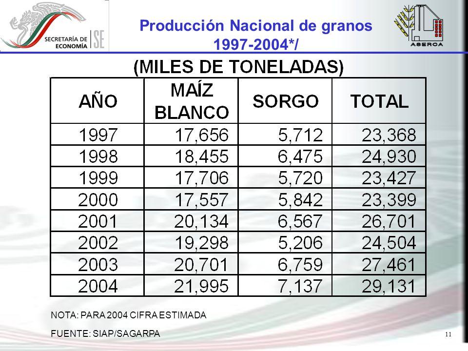 11 Producción Nacional de granos 1997-2004*/ FUENTE: SIAP/SAGARPA NOTA: PARA 2004 CIFRA ESTIMADA