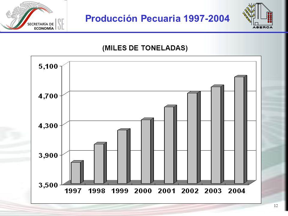 12 Producción Pecuaria 1997-2004 (MILES DE TONELADAS)