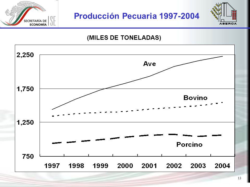 13 Producción Pecuaria 1997-2004 (MILES DE TONELADAS)