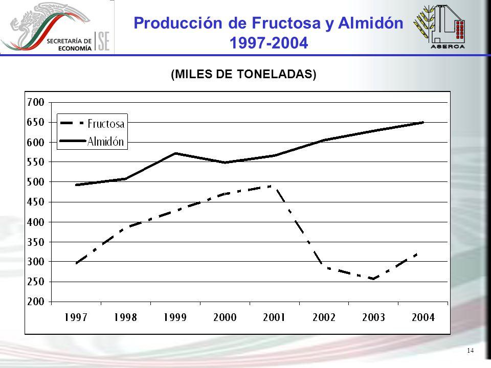 14 Producción de Fructosa y Almidón 1997-2004 (MILES DE TONELADAS)