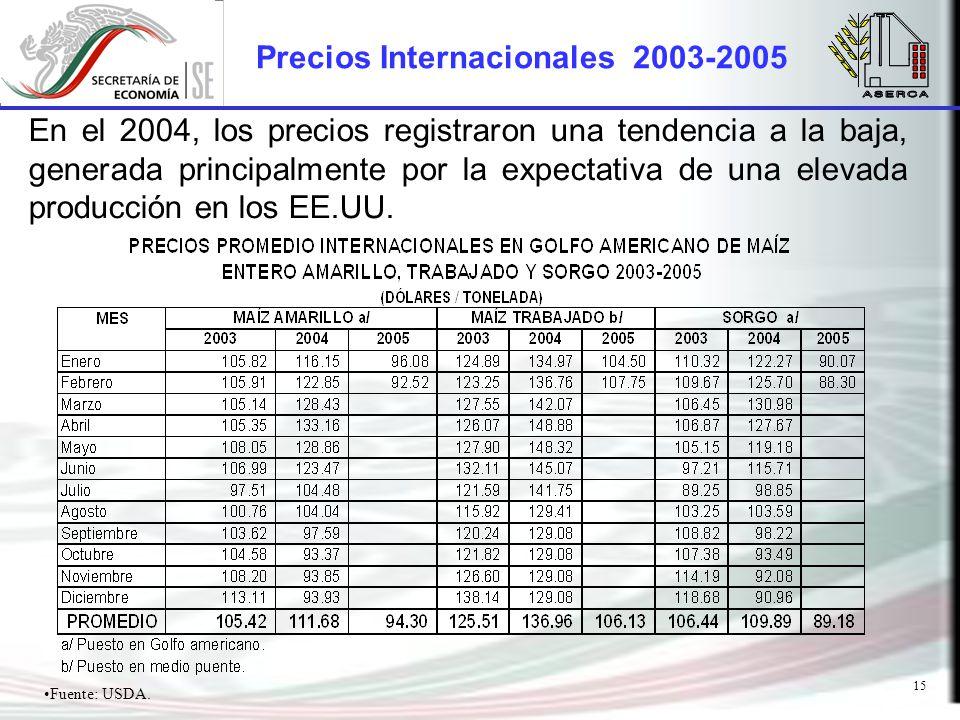 15 Precios Internacionales 2003-2005 En el 2004, los precios registraron una tendencia a la baja, generada principalmente por la expectativa de una elevada producción en los EE.UU.
