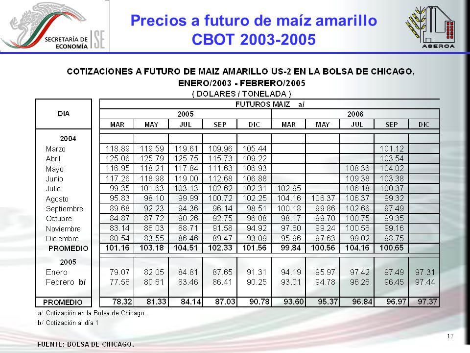 17 Precios a futuro de maíz amarillo CBOT 2003-2005