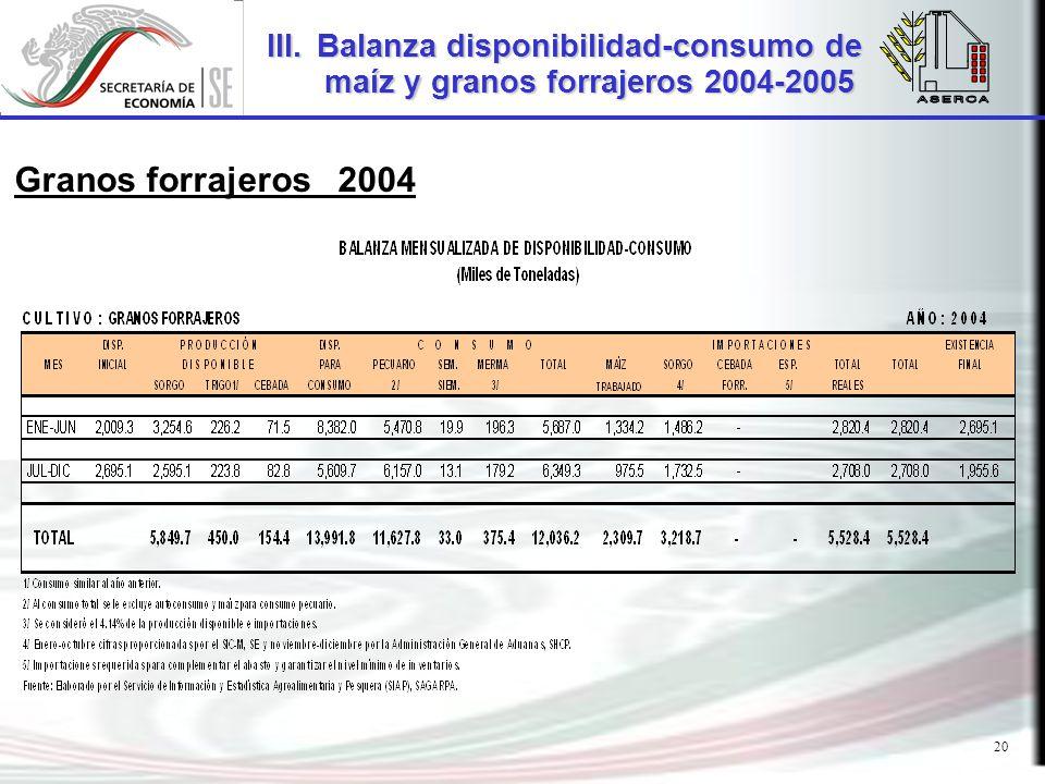 20 Granos forrajeros 2004 III.Balanza disponibilidad-consumo de maíz y granos forrajeros 2004-2005