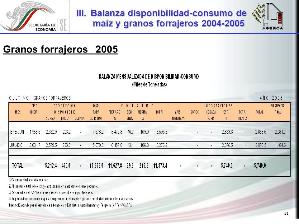 21 III.Balanza disponibilidad-consumo de maíz y granos forrajeros 2004-2005 Granos forrajeros 2005