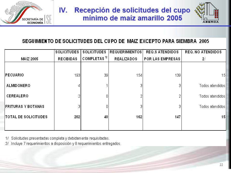 22 IV.Recepción de solicitudes del cupo mínimo de maíz amarillo 2005