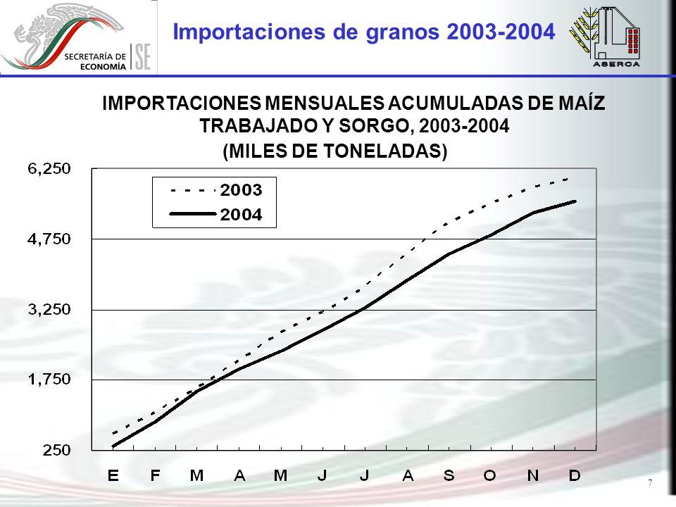 7 Importaciones de granos 2003-2004 (MILES DE TONELADAS) IMPORTACIONES MENSUALES ACUMULADAS DE MAÍZ TRABAJADO Y SORGO, 2003-2004
