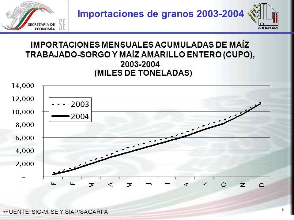 8 Importaciones de granos 2003-2004 IMPORTACIONES MENSUALES ACUMULADAS DE MAÍZ TRABAJADO-SORGO Y MAÍZ AMARILLO ENTERO (CUPO), 2003-2004 (MILES DE TONELADAS) FUENTE: SIC-M, SE Y SIAP/SAGARPA