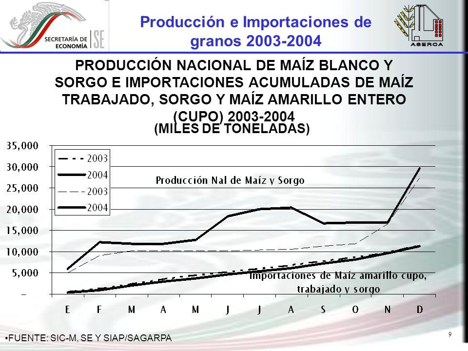 9 Producción e Importaciones de granos 2003-2004 PRODUCCIÓN NACIONAL DE MAÍZ BLANCO Y SORGO E IMPORTACIONES ACUMULADAS DE MAÍZ TRABAJADO, SORGO Y MAÍZ AMARILLO ENTERO (CUPO) 2003-2004 (MILES DE TONELADAS) FUENTE: SIC-M, SE Y SIAP/SAGARPA