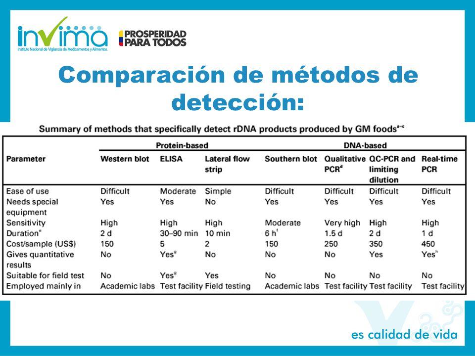 Comparación de métodos de detección:
