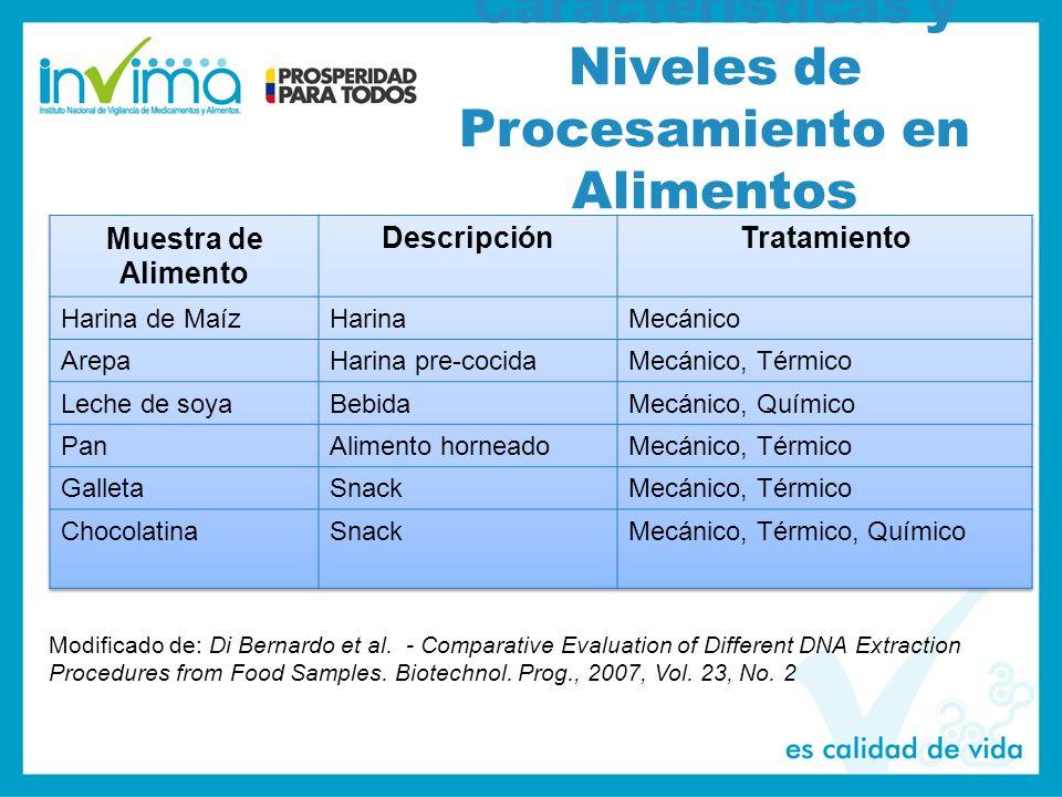 Características y Niveles de Procesamiento en Alimentos Modificado de: Di Bernardo et al.