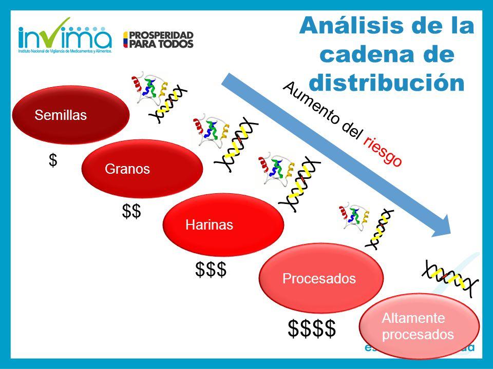 Análisis de la cadena de distribución Semillas Granos Harinas Procesados Altamente procesados Aumento del riesgo $ $$ $$$ $$$$