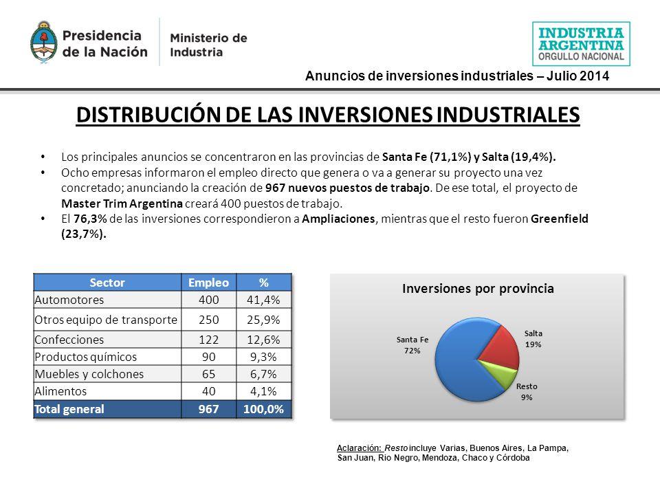 Anuncios de inversiones industriales – Julio 2014 DISTRIBUCIÓN DE LAS INVERSIONES INDUSTRIALES Los principales anuncios se concentraron en las provincias de Santa Fe (71,1%) y Salta (19,4%).