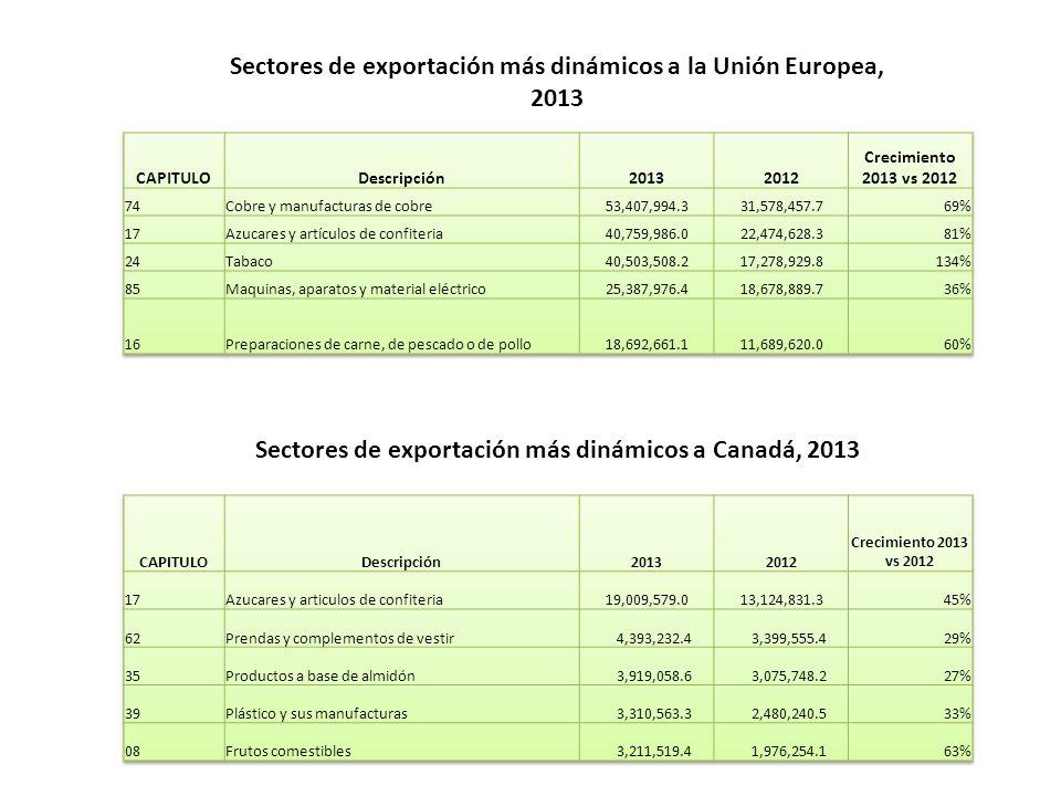 Sectores de exportación más dinámicos a la Unión Europea, 2013 Sectores de exportación más dinámicos a Canadá, 2013