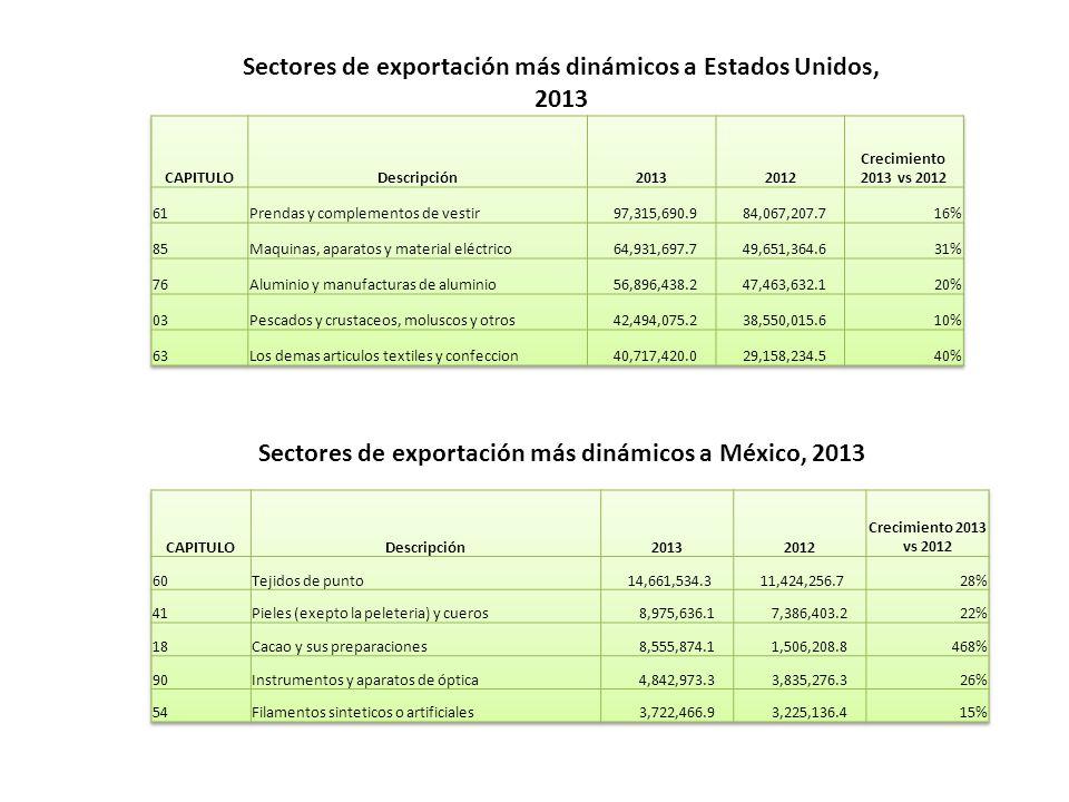 Sectores de exportación más dinámicos a Estados Unidos, 2013 Sectores de exportación más dinámicos a México, 2013