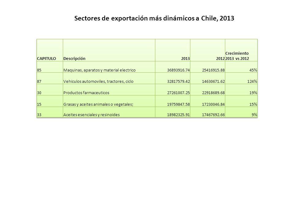 Sectores de exportación más dinámicos a Chile, 2013