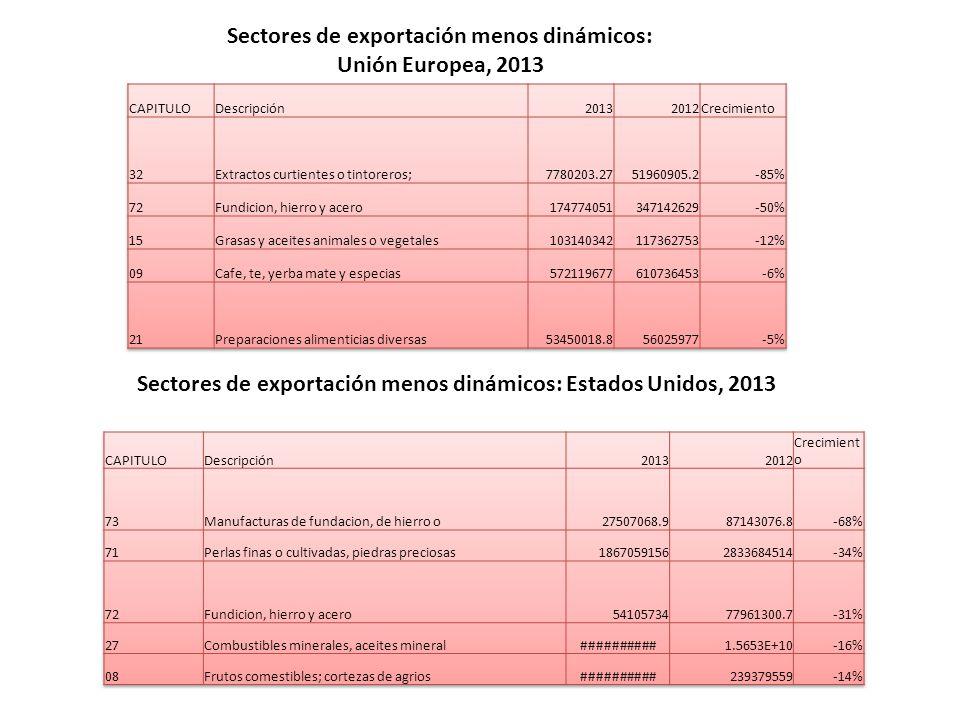 Sectores de exportación menos dinámicos: Unión Europea, 2013 Sectores de exportación menos dinámicos: Estados Unidos, 2013