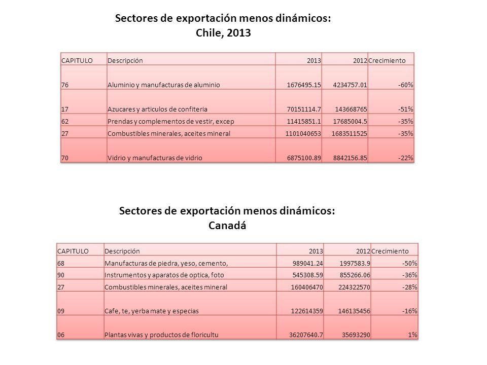 Sectores de exportación menos dinámicos: Chile, 2013 Sectores de exportación menos dinámicos: Canadá