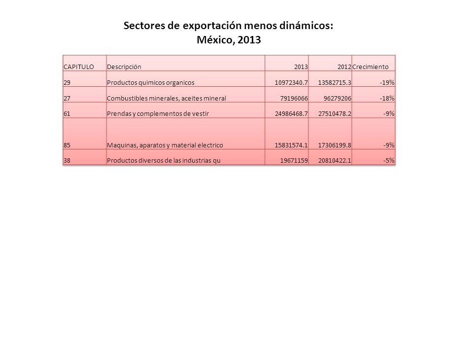 Sectores de exportación menos dinámicos: México, 2013