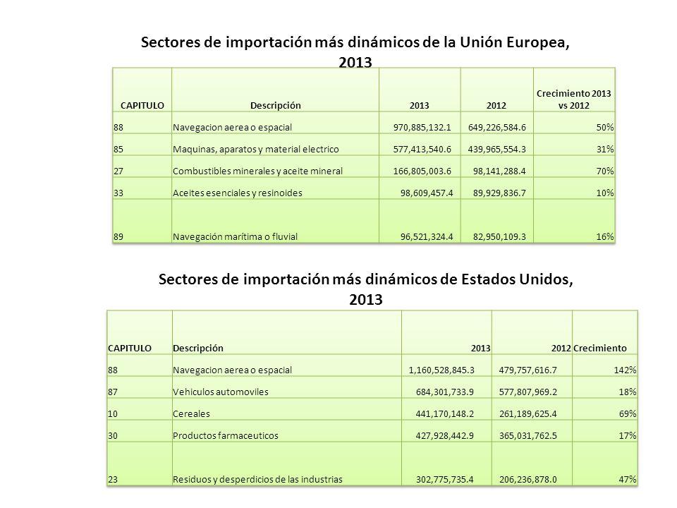 Sectores de importación más dinámicos de la Unión Europea, 2013 Sectores de importación más dinámicos de Estados Unidos, 2013