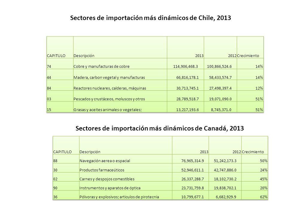 Sectores de importación más dinámicos de Chile, 2013 Sectores de importación más dinámicos de Canadá, 2013
