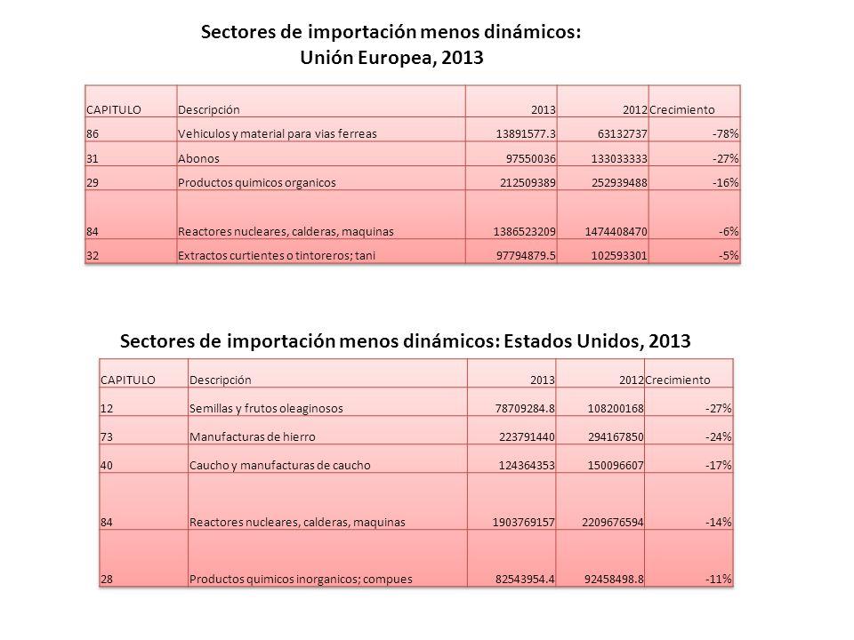Sectores de importación menos dinámicos: Unión Europea, 2013 Sectores de importación menos dinámicos: Estados Unidos, 2013