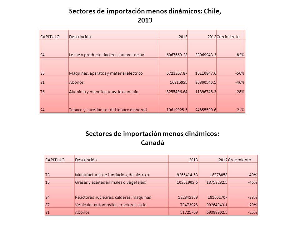 Sectores de importación menos dinámicos: Chile, 2013 Sectores de importación menos dinámicos: Canadá