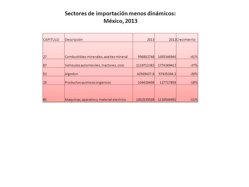 Sectores de importación menos dinámicos: México, 2013