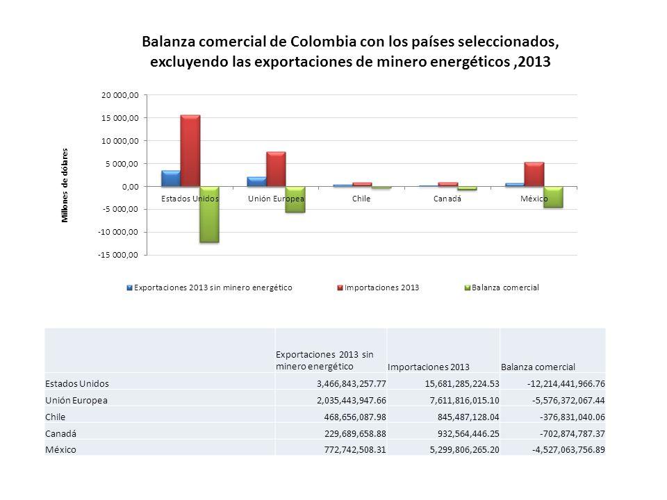 Balanza comercial de Colombia con los países seleccionados, excluyendo las exportaciones de minero energéticos,2013 Exportaciones 2013 sin minero energéticoImportaciones 2013Balanza comercial Estados Unidos3,466,843,257.7715,681,285,224.53-12,214,441,966.76 Unión Europea2,035,443,947.667,611,816,015.10-5,576,372,067.44 Chile468,656,087.98845,487,128.04-376,831,040.06 Canadá229,689,658.88932,564,446.25-702,874,787.37 México772,742,508.315,299,806,265.20-4,527,063,756.89