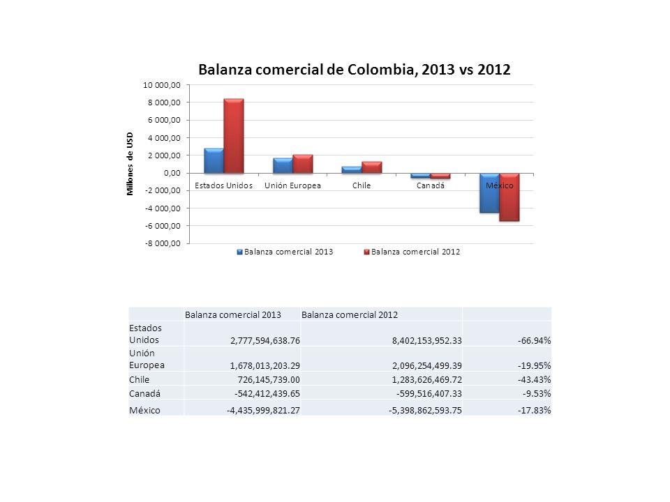 Balanza comercial de Colombia, 2013 vs 2012 Balanza comercial 2013Balanza comercial 2012 Estados Unidos2,777,594,638.768,402,153,952.33-66.94% Unión Europea1,678,013,203.292,096,254,499.39-19.95% Chile726,145,739.001,283,626,469.72-43.43% Canadá-542,412,439.65-599,516,407.33-9.53% México-4,435,999,821.27-5,398,862,593.75-17.83%