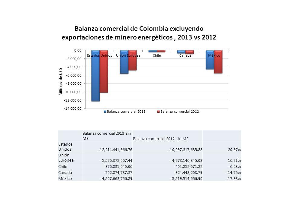 Balanza comercial de Colombia excluyendo exportaciones de minero energéticos, 2013 vs 2012 Balanza comercial 2013 sin MEBalanza comercial 2012 sin ME Estados Unidos-12,214,441,966.76-10,097,317,635.8820.97% Unión Europea-5,576,372,067.44-4,778,146,845.0816.71% Chile-376,831,040.06-401,852,671.82-6.23% Canadá-702,874,787.37-824,448,208.79-14.75% México-4,527,063,756.89-5,519,514,656.90-17.98%