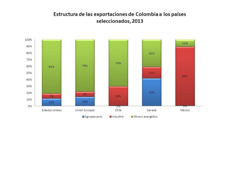 Estructura de las exportaciones de Colombia a los países seleccionados, 2013
