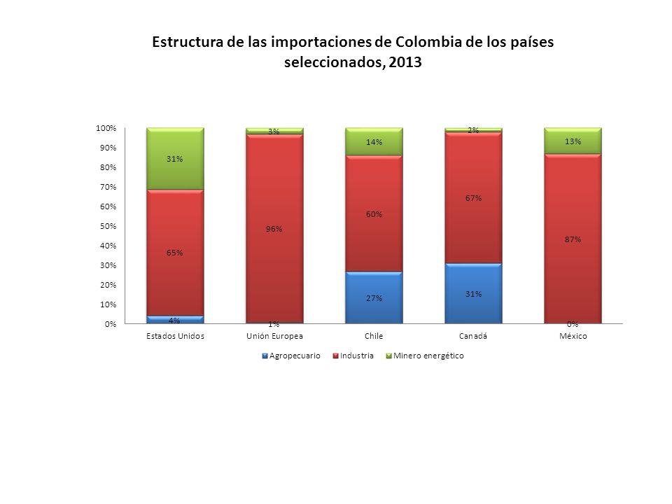 Estructura de las importaciones de Colombia de los países seleccionados, 2013