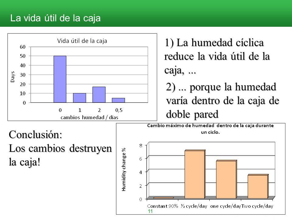 02.2013 La vida útil de la caja 11 1) La humedad cíclica reduce la vida útil de la caja,...