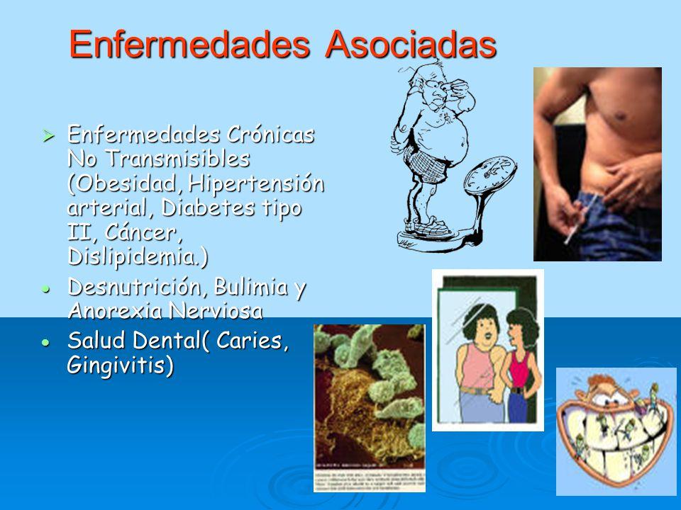 Enfermedades Asociadas EEEEnfermedades Crónicas No Transmisibles (Obesidad, Hipertensión arterial, Diabetes tipo II, Cáncer, Dislipidemia.) DDDDesnutrición, Bulimia y Anorexia Nerviosa SSSSalud Dental( Caries, Gingivitis)