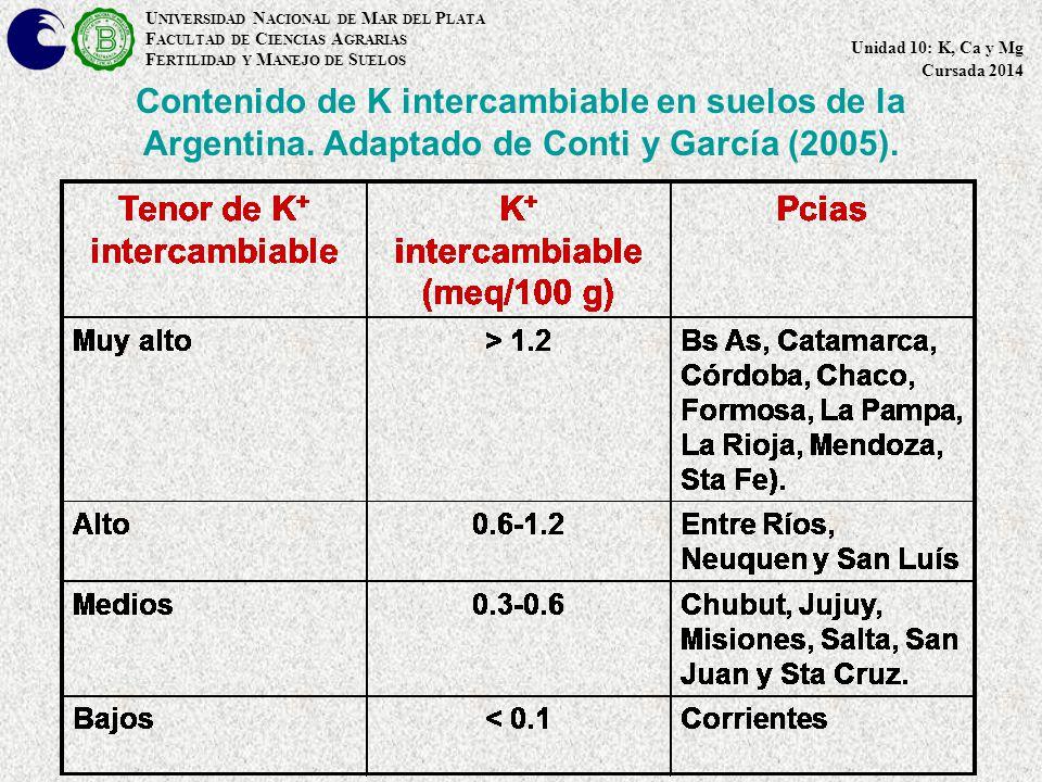 Contenido de K intercambiable en suelos de la Argentina.