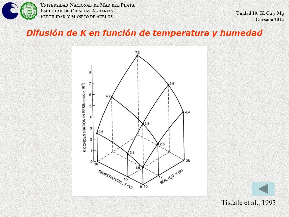 Difusión de K en función de temperatura y humedad Tisdale et al., 1993 U NIVERSIDAD N ACIONAL DE M AR DEL P LATA F ACULTAD DE C IENCIAS A GRARIAS F ERTILIDAD Y M ANEJO DE S UELOS Unidad 10: K, Ca y Mg Cursada 2014