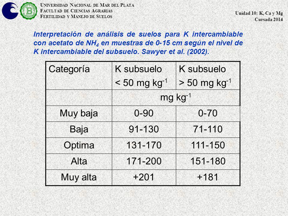 U NIVERSIDAD N ACIONAL DE M AR DEL P LATA F ACULTAD DE C IENCIAS A GRARIAS F ERTILIDAD Y M ANEJO DE S UELOS Unidad 10: K, Ca y Mg Cursada 2014 CategoríaK subsuelo < 50 mg kg -1 K subsuelo > 50 mg kg -1 mg kg -1 Muy baja0-900-70 Baja91-13071-110 Optima131-170111-150 Alta171-200151-180 Muy alta+201+181 Interpretación de análisis de suelos para K intercambiable con acetato de NH 4 en muestras de 0-15 cm según el nivel de K intercambiable del subsuelo.