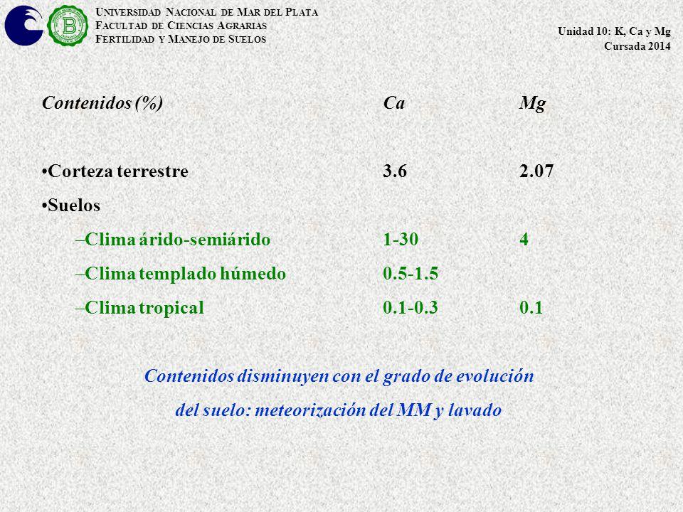 Contenidos (%)Ca Mg Corteza terrestre 3.6 2.07 Suelos –Clima árido-semiárido1-304 –Clima templado húmedo0.5-1.5 –Clima tropical0.1-0.30.1 Contenidos disminuyen con el grado de evolución del suelo: meteorización del MM y lavado U NIVERSIDAD N ACIONAL DE M AR DEL P LATA F ACULTAD DE C IENCIAS A GRARIAS F ERTILIDAD Y M ANEJO DE S UELOS Unidad 10: K, Ca y Mg Cursada 2014
