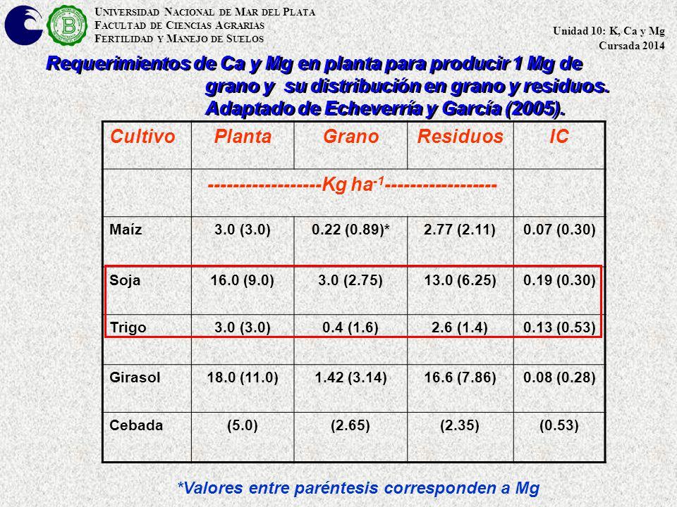 U NIVERSIDAD N ACIONAL DE M AR DEL P LATA F ACULTAD DE C IENCIAS A GRARIAS F ERTILIDAD Y M ANEJO DE S UELOS Unidad 10: K, Ca y Mg Cursada 2014 Requerimientos de Ca y Mg en planta para producir 1 Mg de grano y su distribución en grano y residuos.