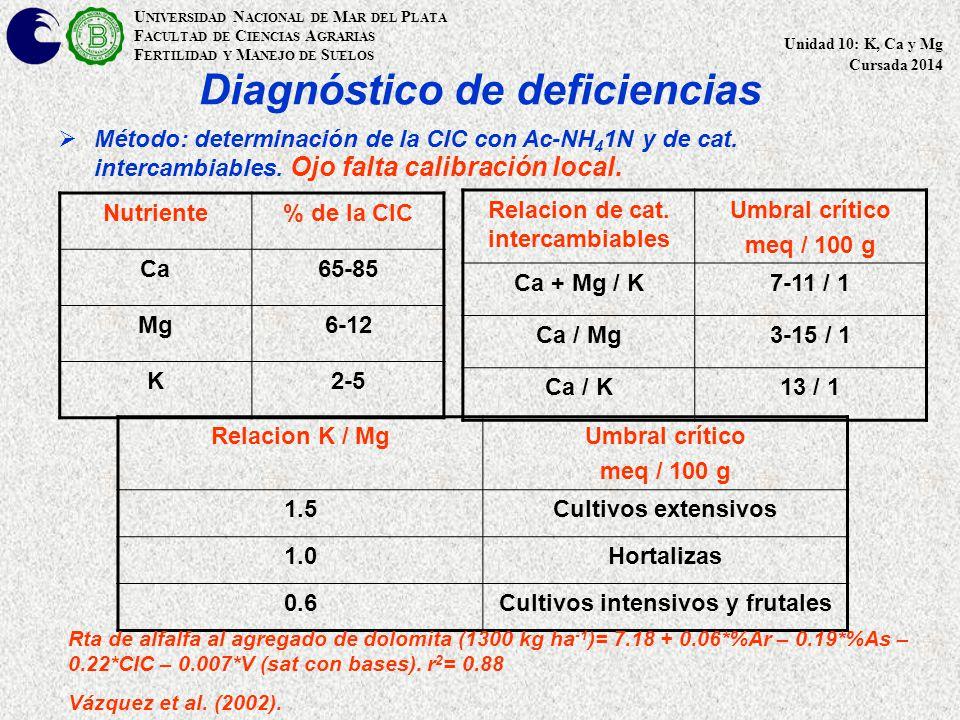 Diagnóstico de deficiencias  Método: determinación de la CIC con Ac-NH 4 1N y de cat.