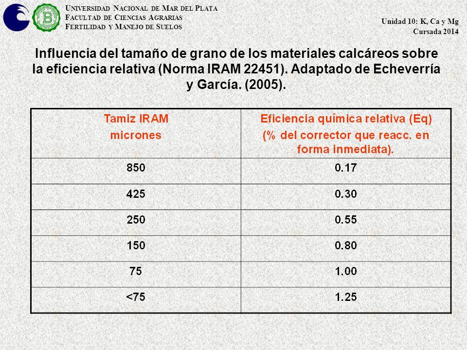 Influencia del tamaño de grano de los materiales calcáreos sobre la eficiencia relativa (Norma IRAM 22451).