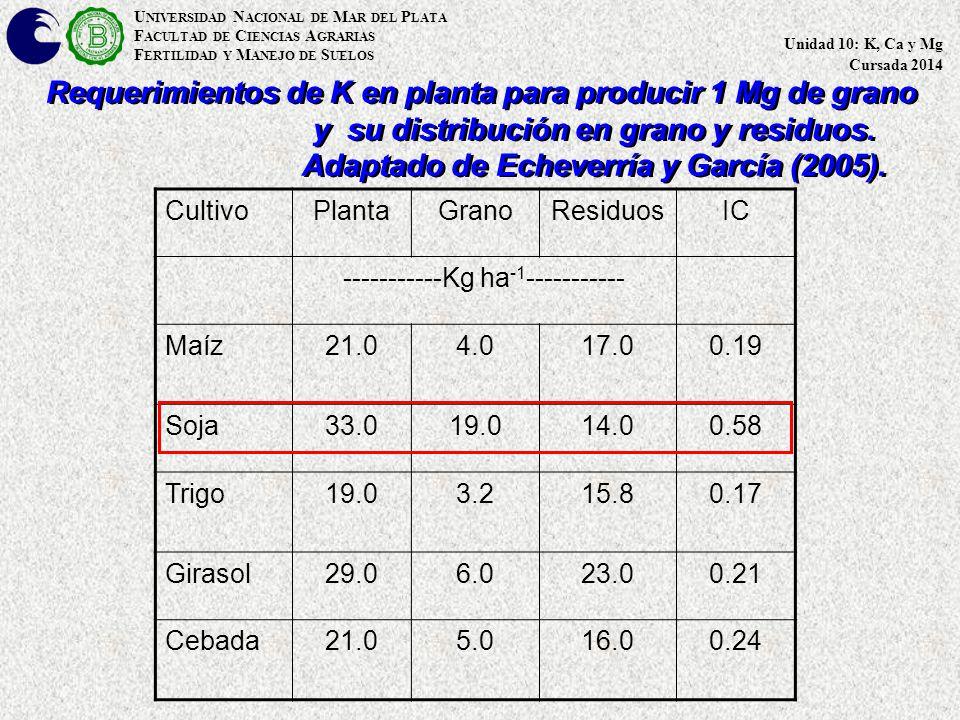 U NIVERSIDAD N ACIONAL DE M AR DEL P LATA F ACULTAD DE C IENCIAS A GRARIAS F ERTILIDAD Y M ANEJO DE S UELOS Unidad 10: K, Ca y Mg Cursada 2014 Requerimientos de K en planta para producir 1 Mg de grano y su distribución en grano y residuos.