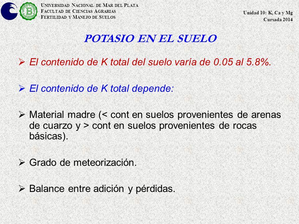 POTASIO EN EL SUELO  El contenido de K total del suelo varía de 0.05 al 5.8%.