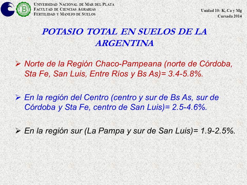 POTASIO TOTAL EN SUELOS DE LA ARGENTINA  Norte de la Región Chaco-Pampeana (norte de Córdoba, Sta Fe, San Luis, Entre Ríos y Bs As)= 3.4-5.8%.