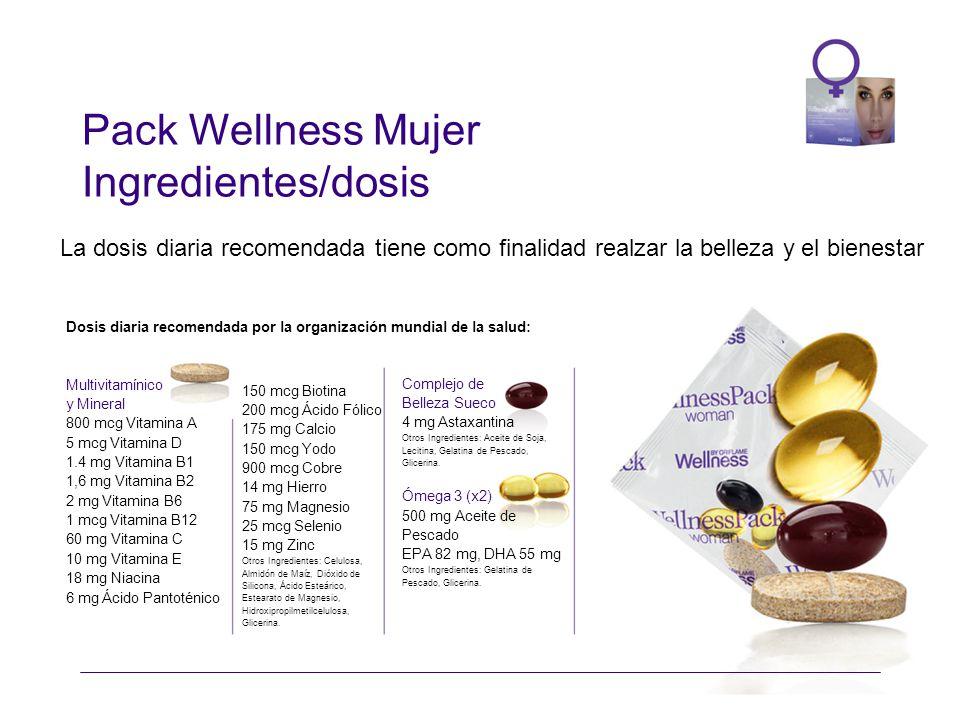 Pack Wellness Mujer Ingredientes/dosis THE WELLNESS PRODUCTS La dosis diaria recomendada tiene como finalidad realzar la belleza y el bienestar 150 mcg Biotina 200 mcg Ácido Fólico 175 mg Calcio 150 mcg Yodo 900 mcg Cobre 14 mg Hierro 75 mg Magnesio 25 mcg Selenio 15 mg Zinc Otros Ingredientes: Celulosa, Almidón de Maíz, Dióxido de Silicona, Ácido Esteárico, Estearato de Magnesio, Hidroxipropilmetilcelulosa, Glicerina.