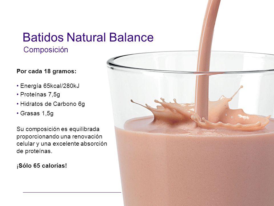 Batidos Natural Balance Por cada 18 gramos: Energía 65kcal/280kJ Proteínas 7,5g Hidratos de Carbono 6g Grasas 1,5g Su composición es equilibrada proporcionando una renovación celular y una excelente absorción de proteínas.